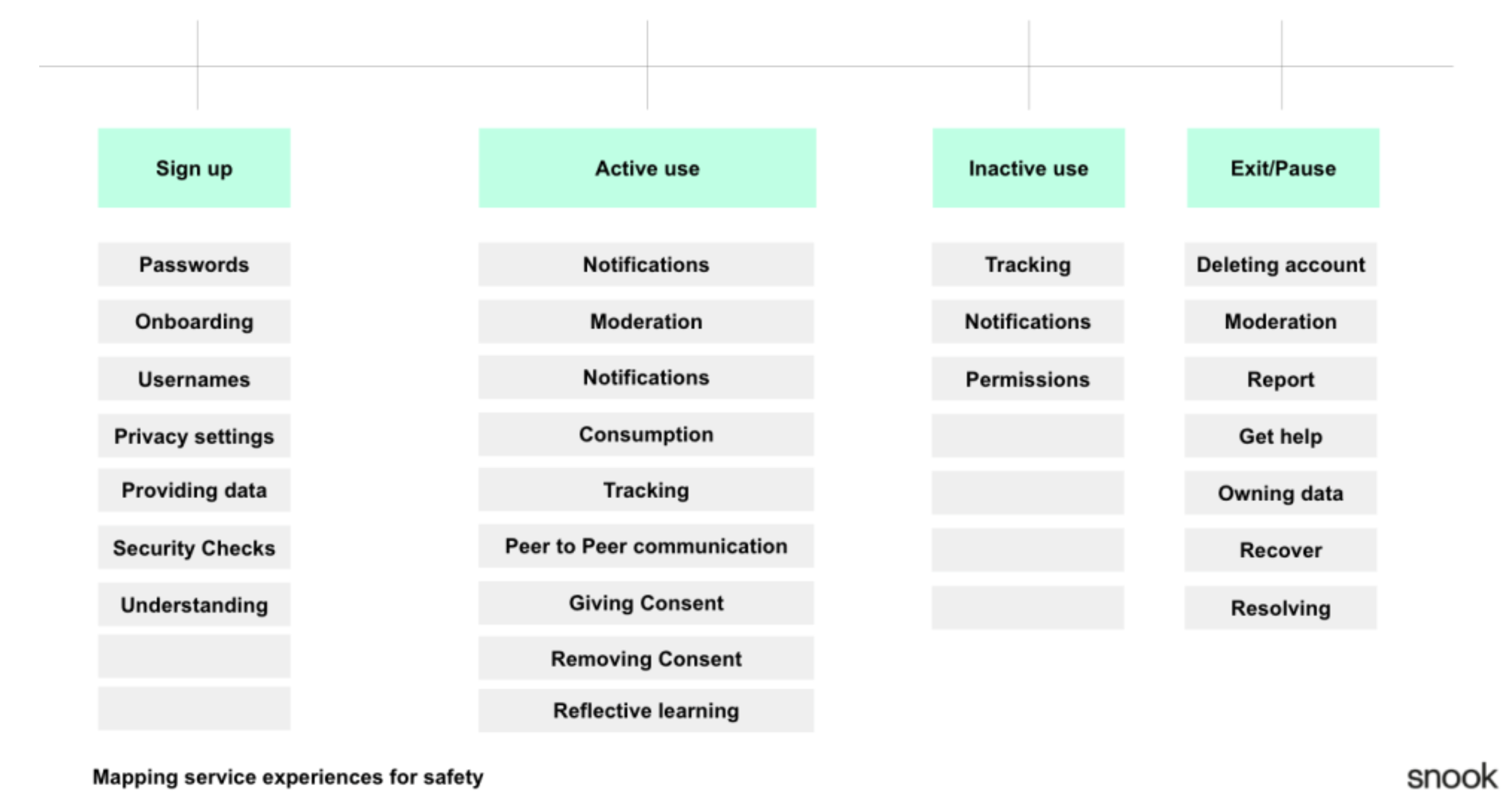 An image showing the stages of a user journey (sign-up, active use, inactive use and exit/pause) with the interactions that involve safety mapped to them
