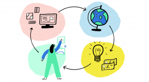 Illustration of a person rearranging pictorial elements on a wall, a globe, a computer and a lightbulb linked by arrows in a circular format