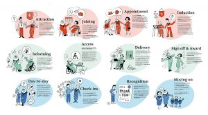 An illustrated journey showing the various stages of volunteering from attraction to moving on