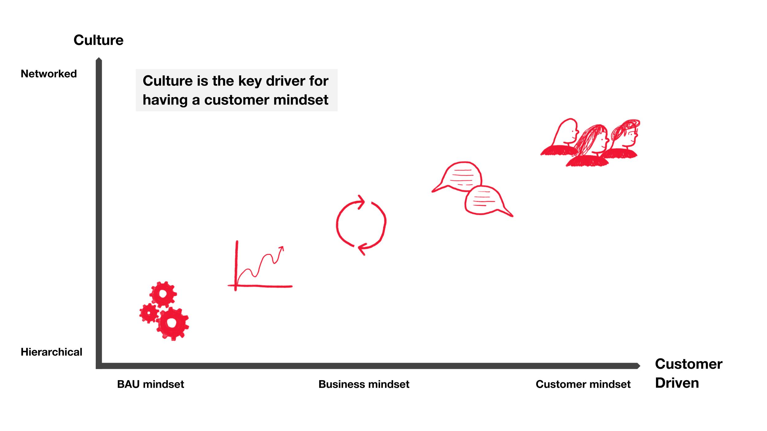 a graphic showing an axis with a scale of BAU to Customer centric on one axis, and Hierarchical to Networked on the other. The more networked and customer-centric