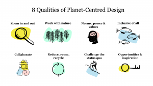 an image with illustrations showing 8 qualities of planet-centred design: 1. zoom in and out 2. work with nature 3. norms, power and values 4. Inclusive of all 5. Collaborate 6. Reduce, reuse, recycle 7. Challenge the status quo 8. opportunities and inspiration