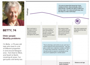 detail from a user journey showing Betty's experience of housing